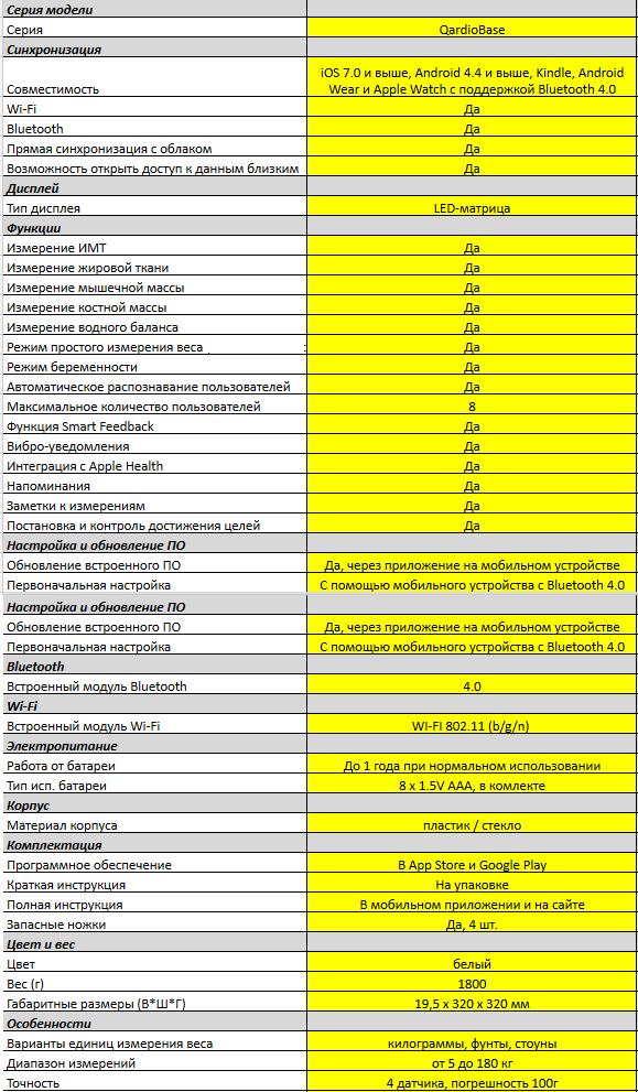 Умные весы QardioBase: не только вес имеет значение - 4
