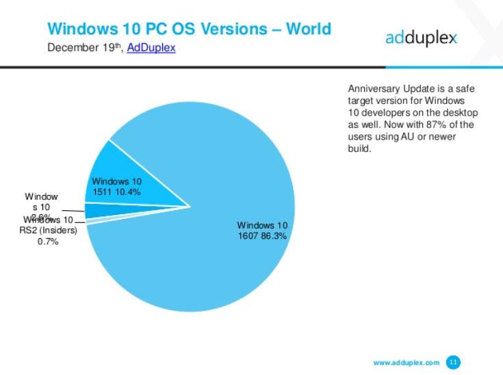 Выход следующего обновления, известного как Windows 10 Creators Update, запланирован на март 2017 года