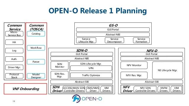 Обзор NFV MANO платформ от open source community - 7
