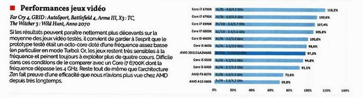 Опубликованы первые результаты комплексного тестирования процессора AMD Ryzen - 2