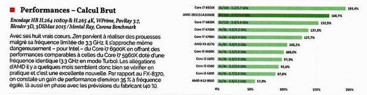Опубликованы первые результаты комплексного тестирования процессора AMD Ryzen - 1