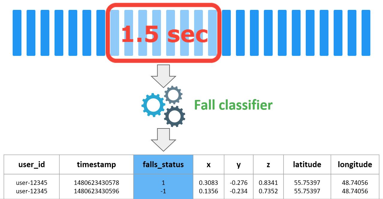 Принцип работы детектора падений