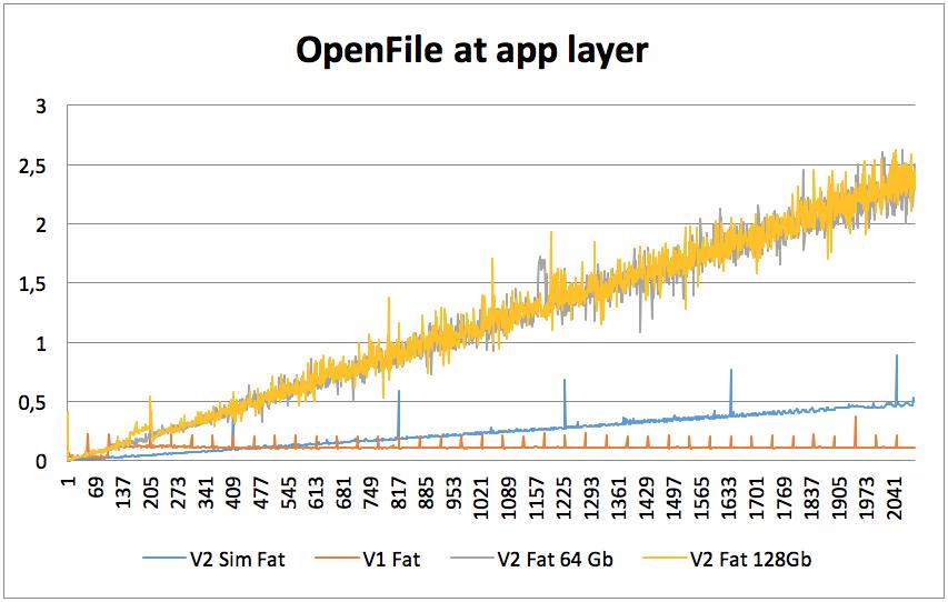 Интеграция FATFS библиотеки для организации чтения дискового устройства на iOS - 2