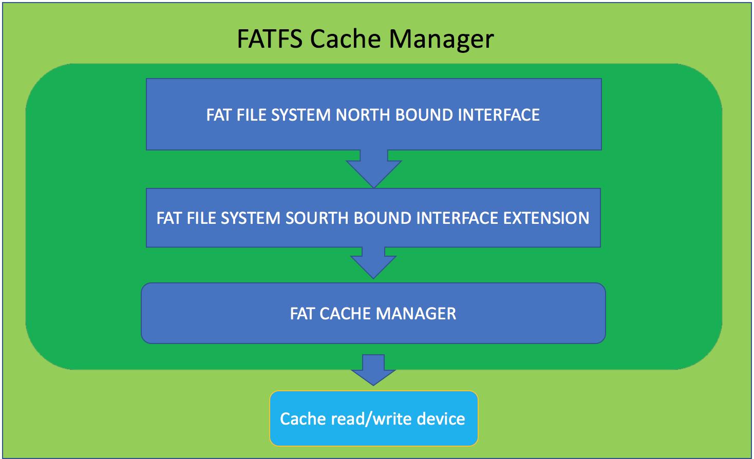 Интеграция FATFS библиотеки для организации чтения дискового устройства на iOS - 3
