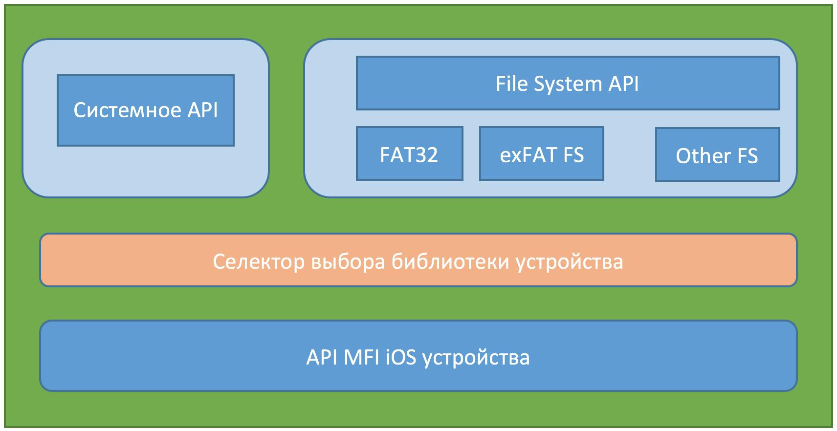 Интеграция FATFS библиотеки для организации чтения дискового устройства на iOS - 1