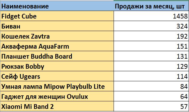 ТОП-10 новогодних подарков по данным продаж Madrobots - 2
