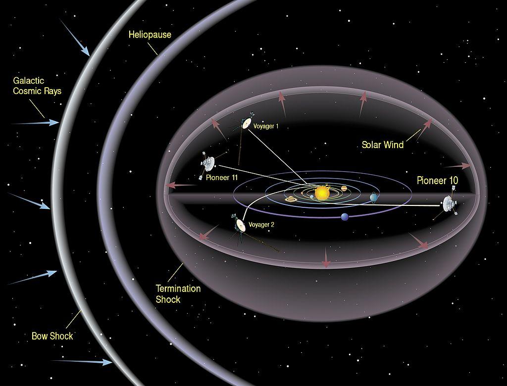 «Вояджеры» помогли прояснить структуру гелиосферы Солнечной системы - 2