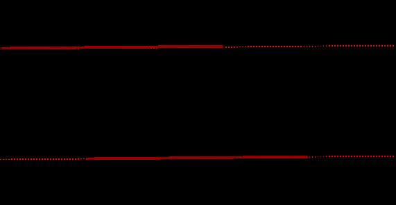 Анимированные Линии в iOS - 5