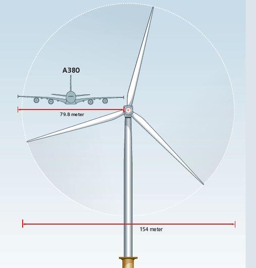Мегаконструкции. Самые большие ветрогенераторы - 1
