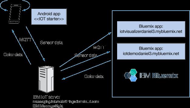 Превращаем свой смартфон в IoT датчик при помощи Bluemix. Пример разработки приложения - 1