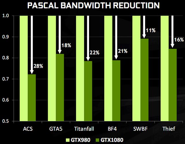 Гайд по Pascal: разбираемся в видеокартах NVIDIA 2016 года - 13