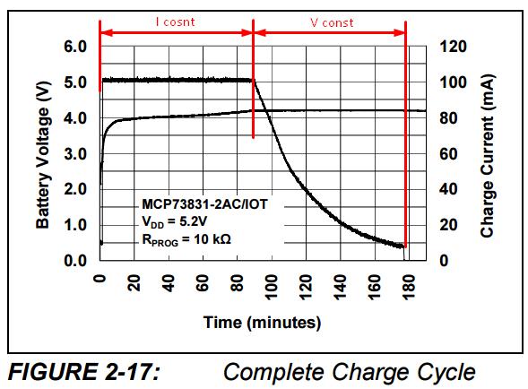 Про мой LIR2032 и CR2032 тестер, сами батарейки и накопленный опыт - 8