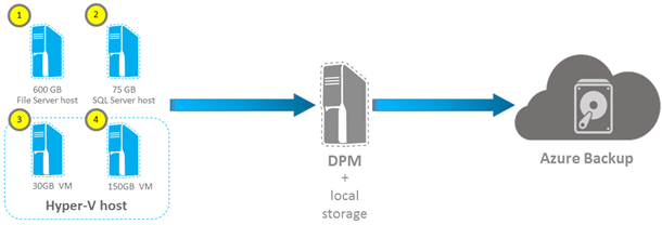 Сохранность данных не смотря ни на что. Катастрофоустойчивое резервное копирование в облаке Azure Pack Infrastructure - 3