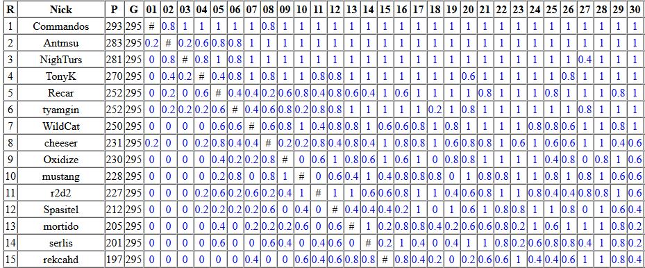История участия (и почти победы) в ежегодном соревновании Russian AI Cup 2016 - 12