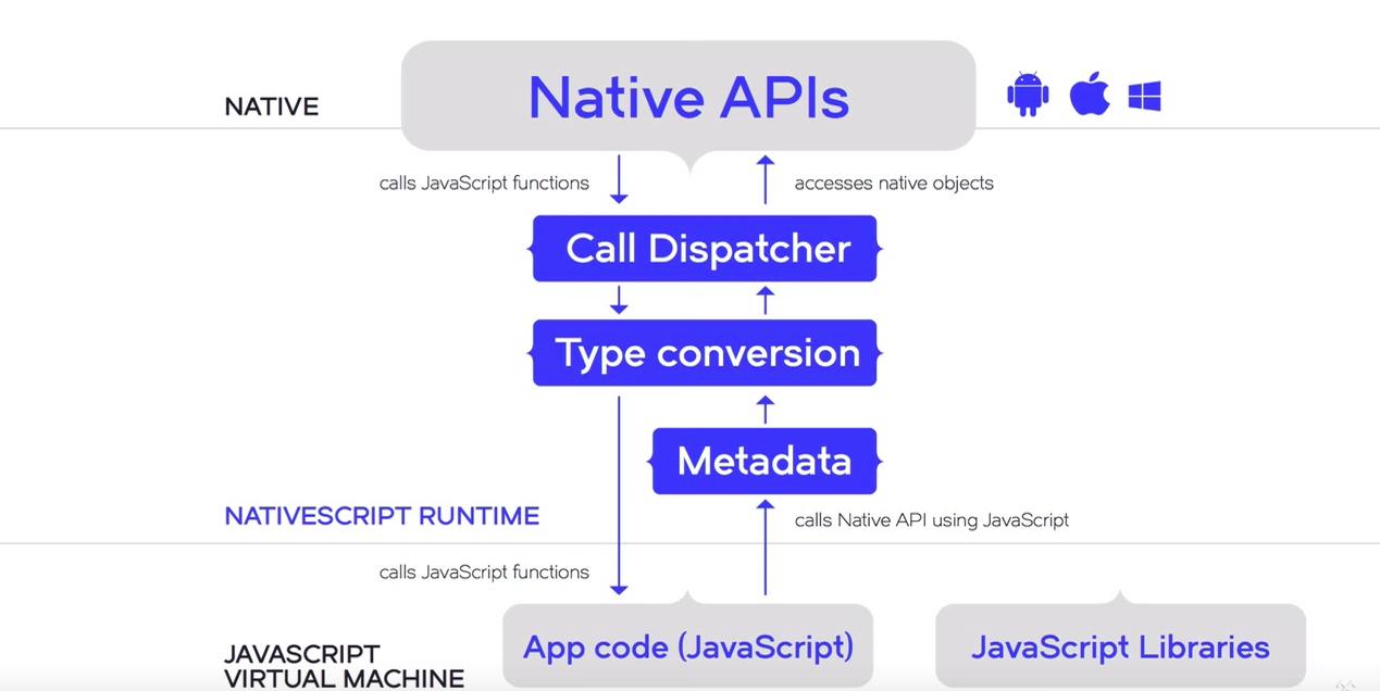 NativeScript, что за зверь и для чего он нужен? - 2