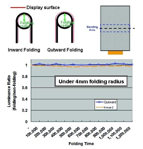 Чтобы получить такой результат, специалисты AUO внесли изменения в структуру панели