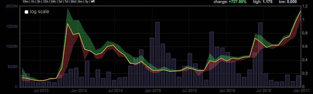 Bitcoin снова стоит дороже 1000$ - 2