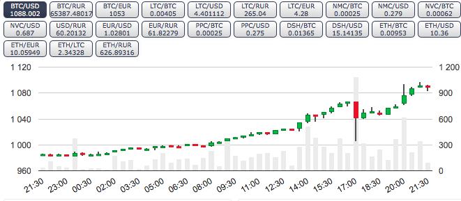 Bitcoin снова стоит дороже 1000$ - 1