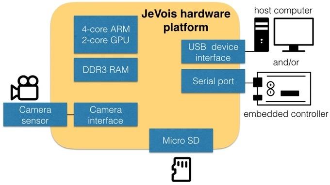 JeVois: Open-Source четырехядерная платформа для компьютерного зрения - 3