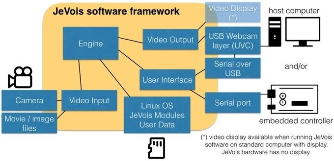 JeVois: Open-Source четырехядерная платформа для компьютерного зрения - 4