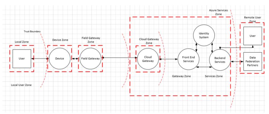Безопасность в IoT: Архитектура системы безопасности - 2