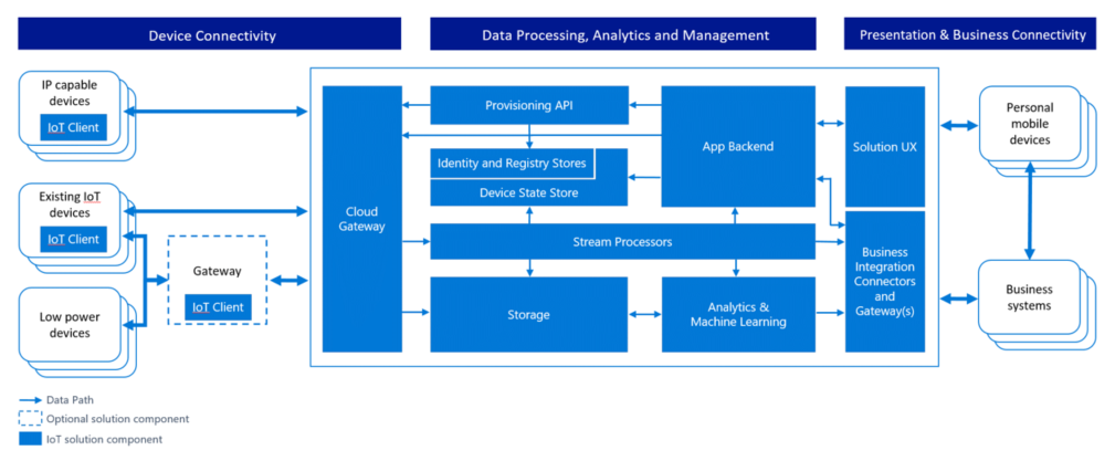 Безопасность в IoT: Архитектура системы безопасности - 3