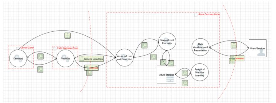 Безопасность в IoT: Архитектура системы безопасности - 4