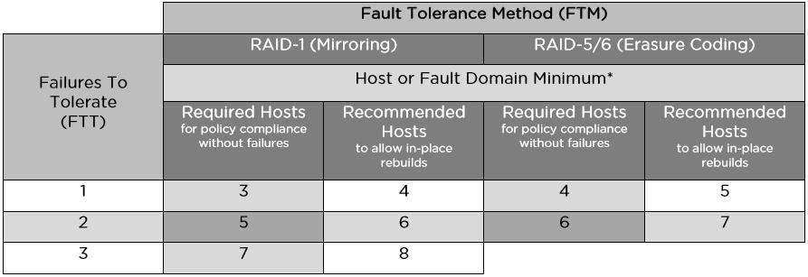 Теоретические основы VMware Virtual SAN 6.5 - 3