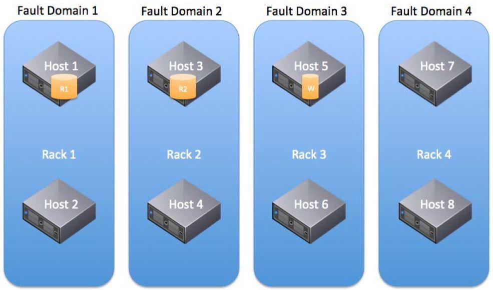 Теоретические основы VMware Virtual SAN 6.5 - 4