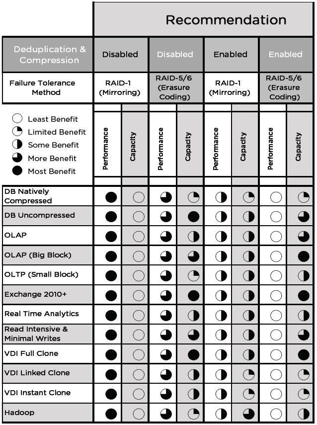 Теоретические основы VMware Virtual SAN 6.5 - 6
