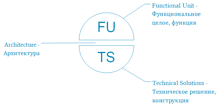 Инфраструктура простой электронной подписи. Часть 1: Моделирование использующих систем - 2