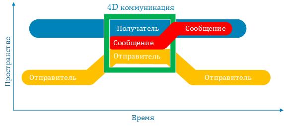 Инфраструктура простой электронной подписи. Часть 1: Моделирование использующих систем - 3