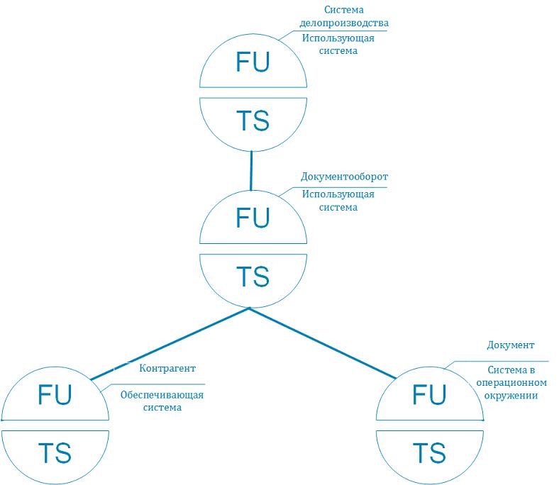 Инфраструктура простой электронной подписи. Часть 1: Моделирование использующих систем - 4