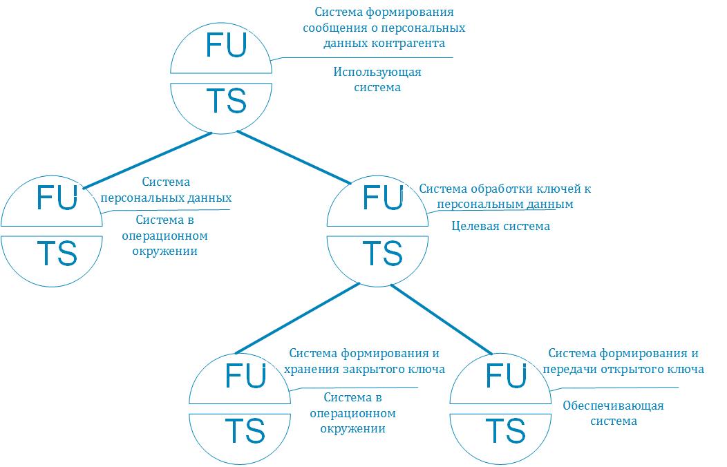Инфраструктура простой электронной подписи. Часть 2: Моделирование целевой системы - 2