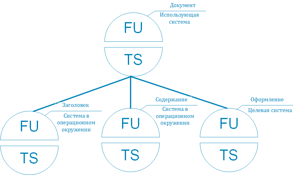 Инфраструктура простой электронной подписи. Часть 2: Моделирование целевой системы - 4