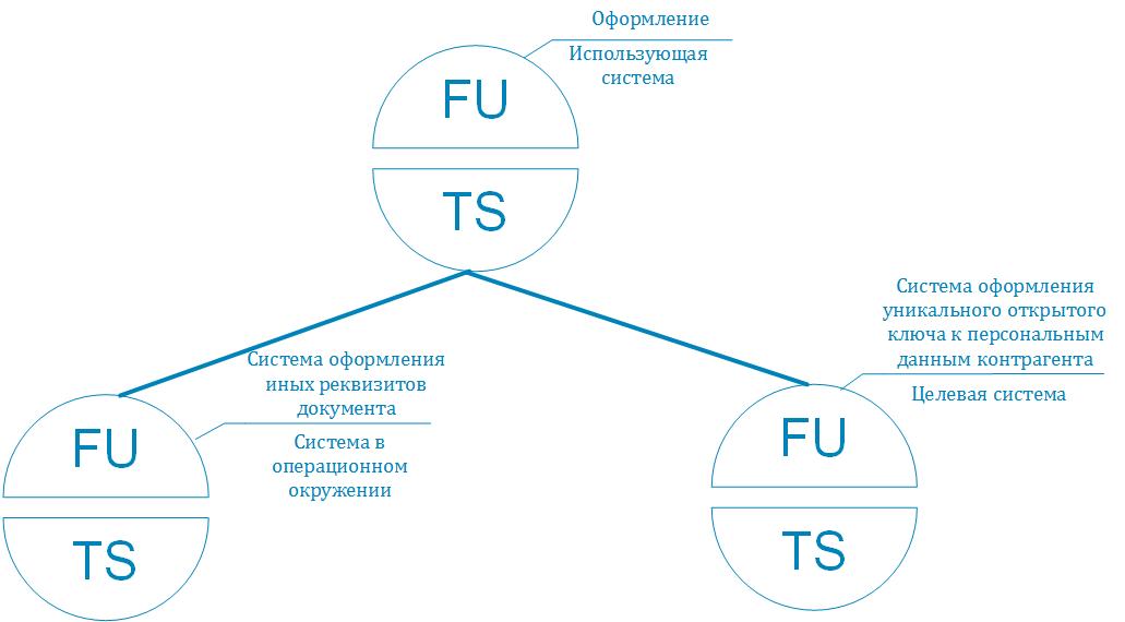 Инфраструктура простой электронной подписи. Часть 2: Моделирование целевой системы - 5