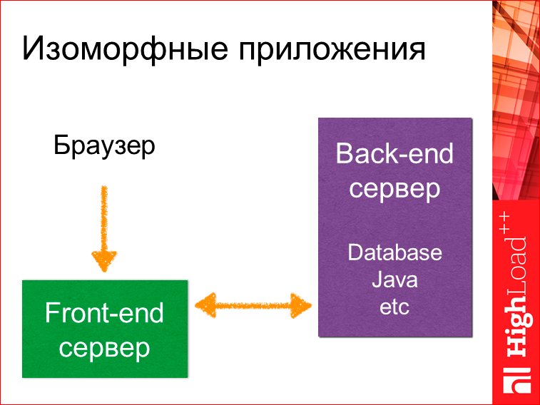 Изоморфные React-приложения: производительность и масштабирование - 17