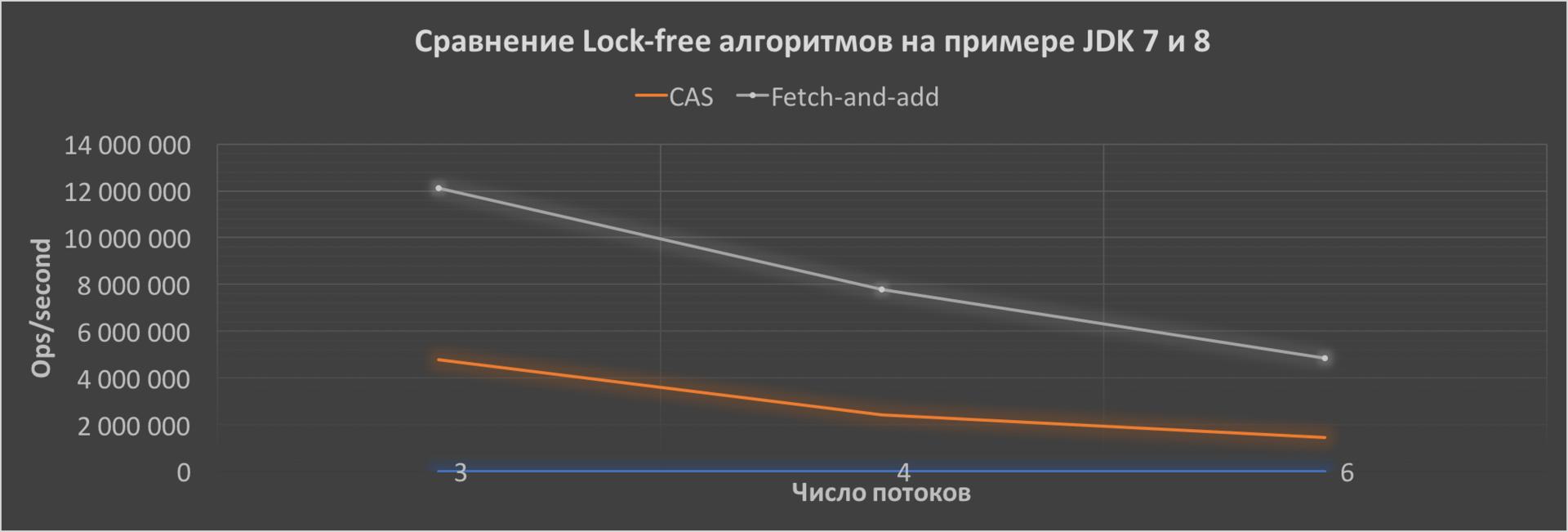 Сравнение Lock-free алгоритмов — CAS и FAA на примере JDK 7 и 8 - 2