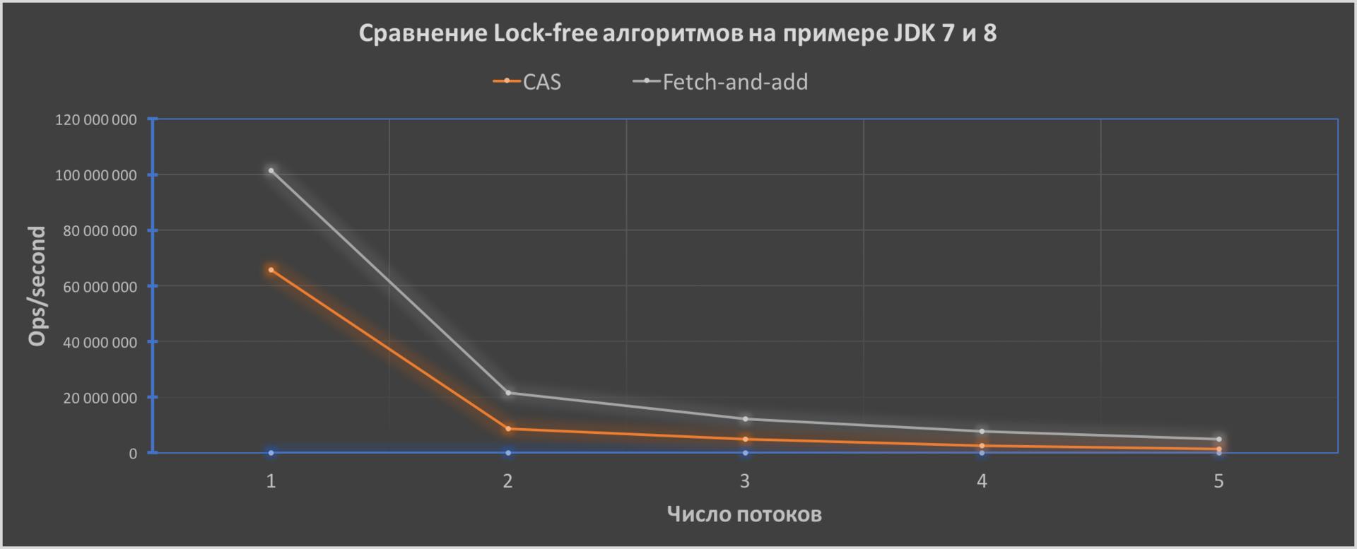 Сравнение Lock-free алгоритмов — CAS и FAA на примере JDK 7 и 8 - 1