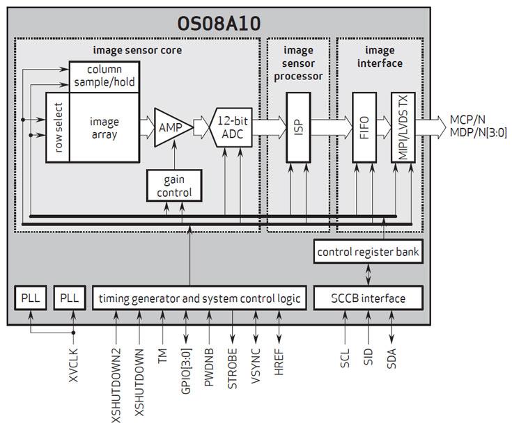 Разрешение датчика OmniVision OS05A — 8 Мп