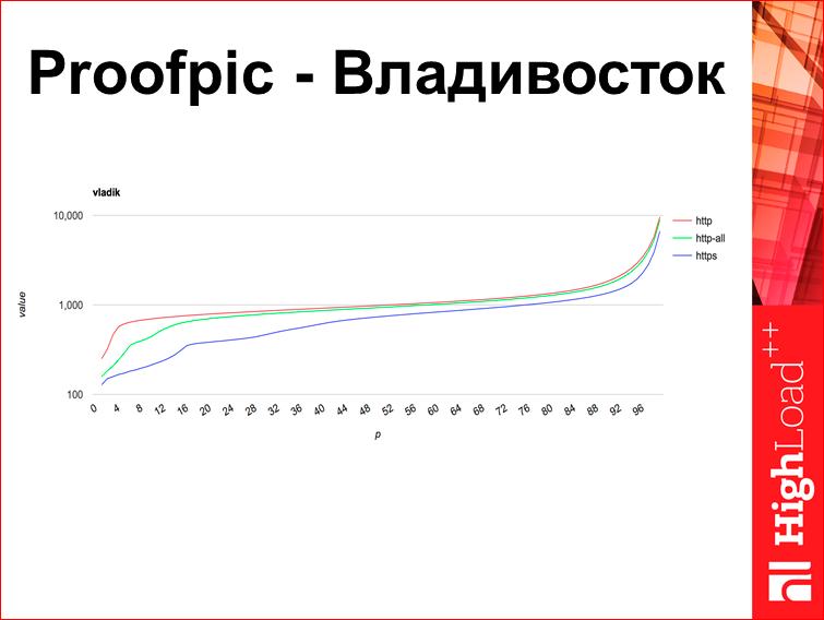 Скорость с доставкой до пользователя - 19