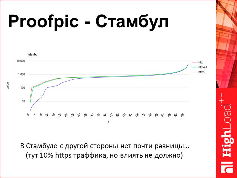 Скорость с доставкой до пользователя - 21