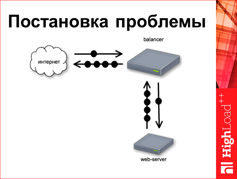 Скорость с доставкой до пользователя - 25