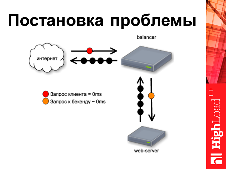 Скорость с доставкой до пользователя - 26