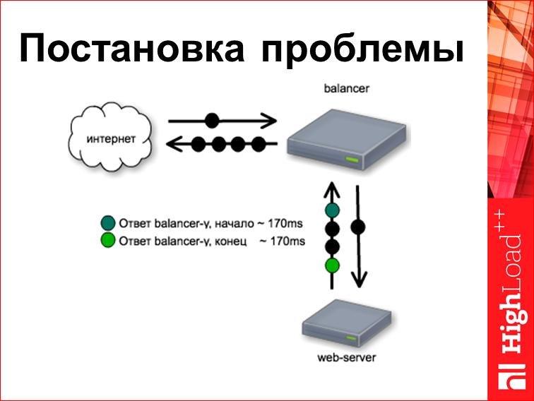 Скорость с доставкой до пользователя - 27