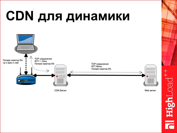 Скорость с доставкой до пользователя - 37