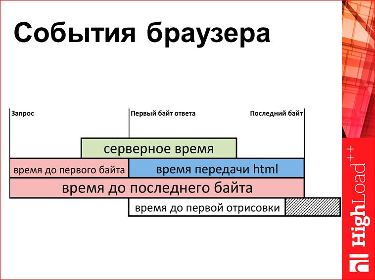 Скорость с доставкой до пользователя - 6