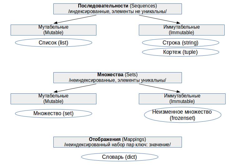 Python: коллекции, часть 1: классификация, общие подходы и методы, конвертация - 1