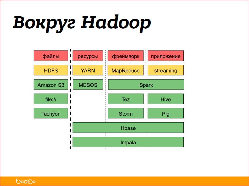 С чего начать внедрение Hadoop в компании - 13