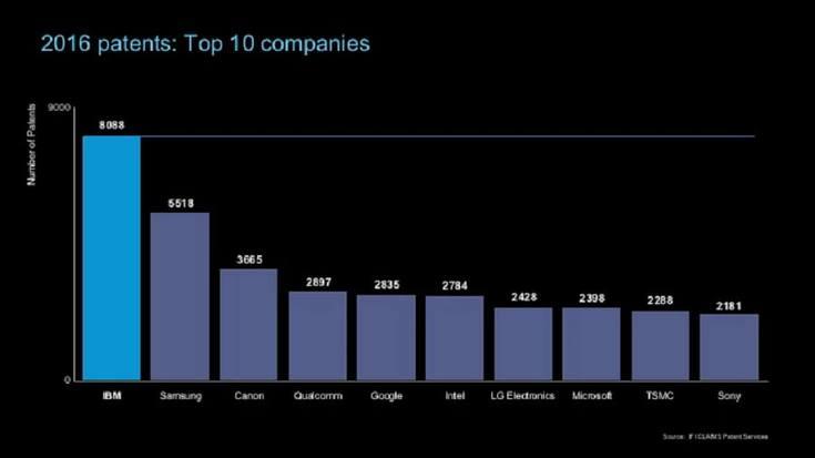 IBM и Samsung наиболее активно регистрировали патенты в 2016 году среди технических компаний